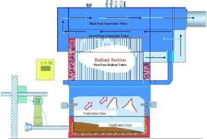 MOSS Hybrid Boiler Design