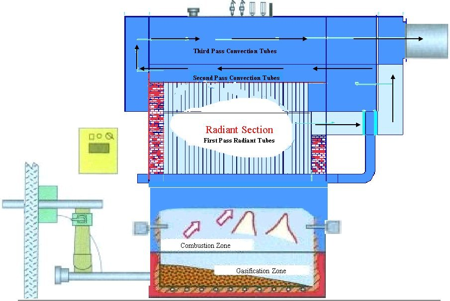 MOSS - Watertube type water membrane radiant wall and firetube ...